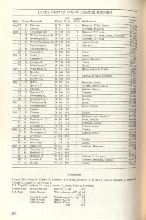 Leeds United results in the title winning 1973-74 season